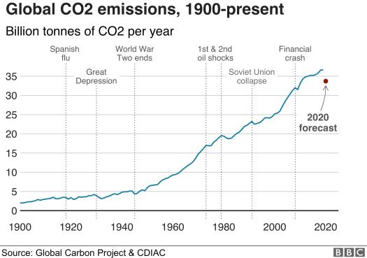 Global CO2 emissions, 1900-2020, 976 wide