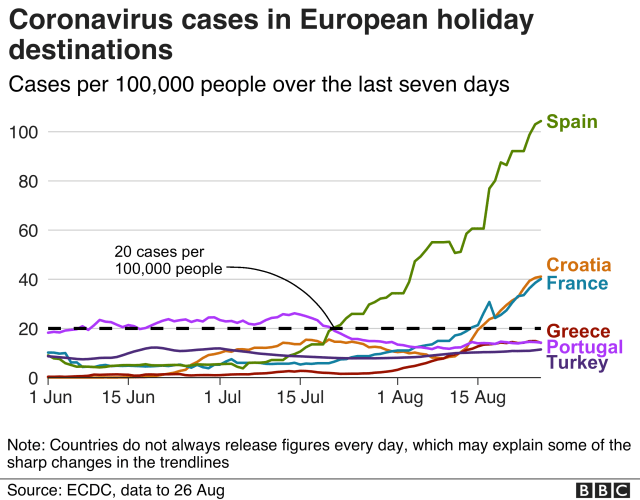 Chart showing infection rates for popular holiday destinations