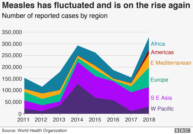Graphic: Chart on the number of measles cases since 2011
