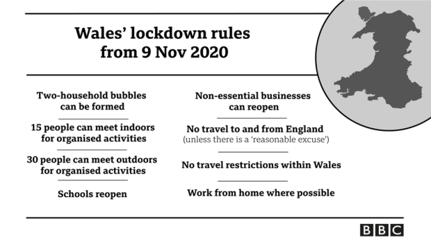 Explanation of Wales' rules
