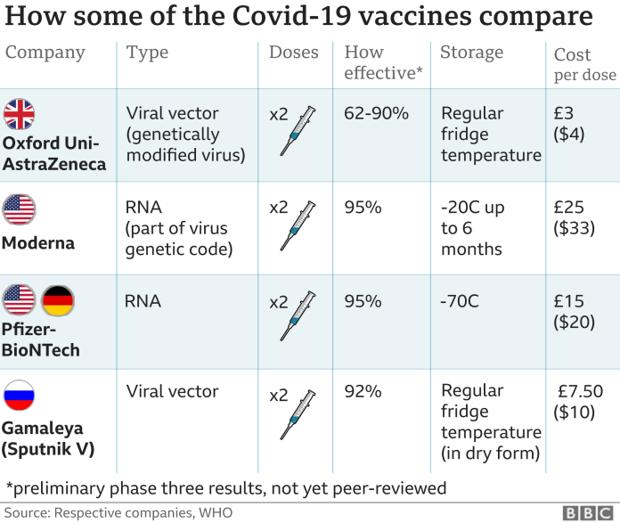 A comparison of four leading vaccines - Oxford Uni - AstraZeneca, Pfizer-BioNTech, Moderna and Gamaleya (Sputnik V)