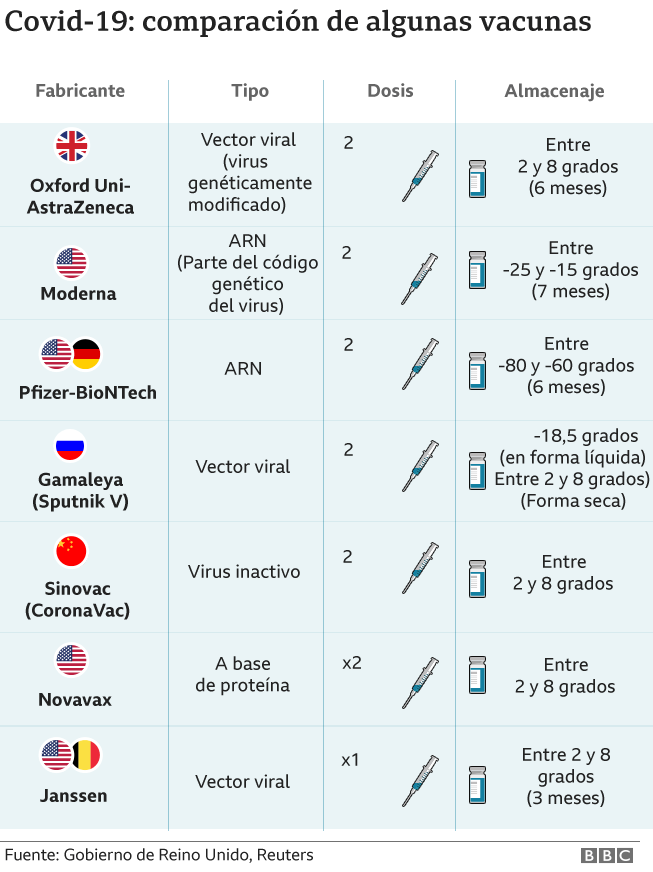 Comparative chart of vaccines.