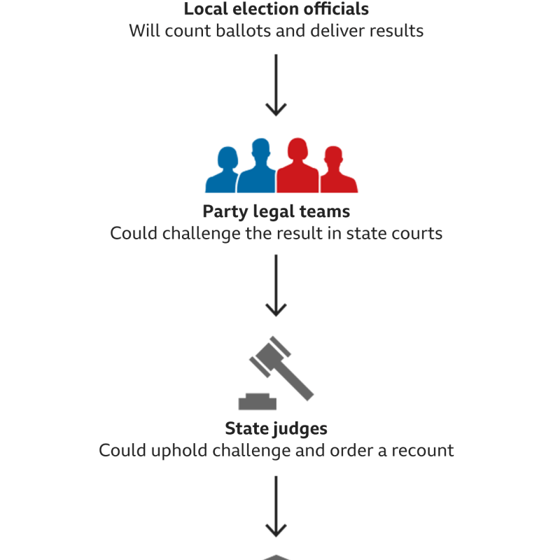 Graphic showing what happens if results challenged
