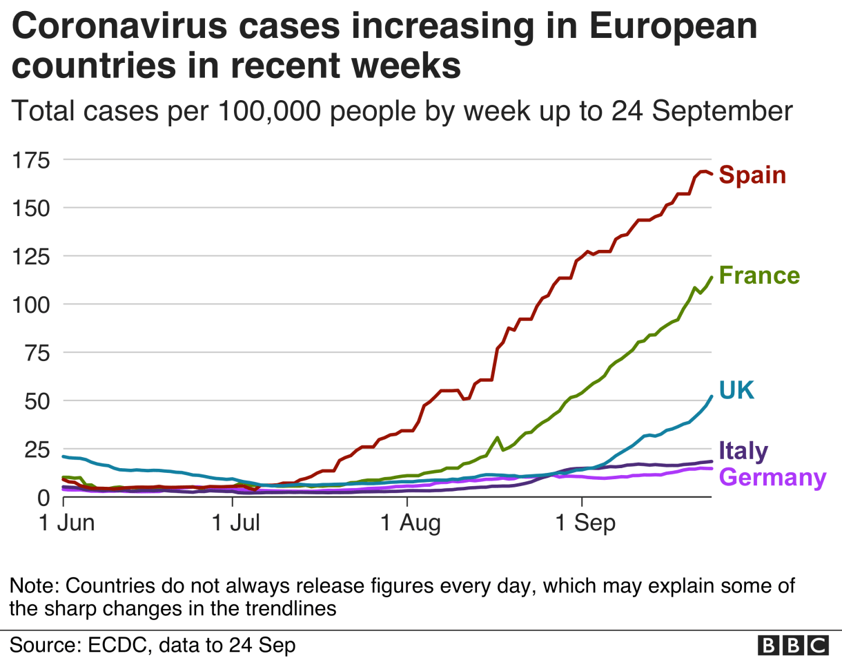 Line chart shows cases are increasing fast in Spain, France, UK, and slower in Italy and Germany