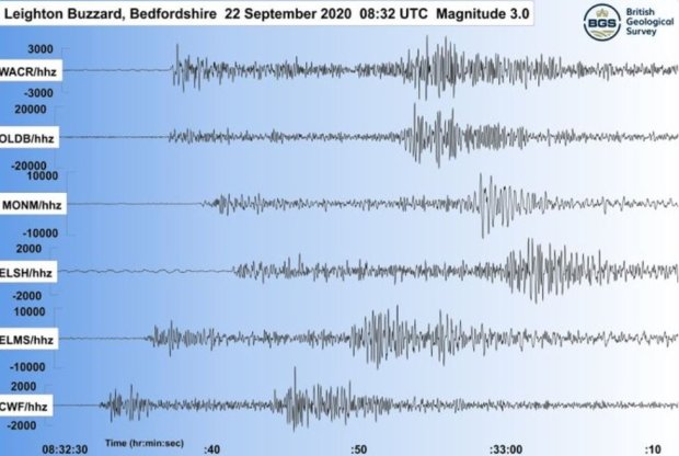 British Geological Survey seismograms