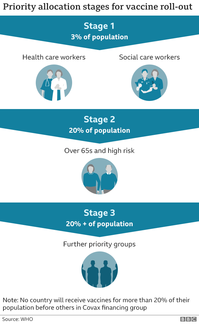 Stages of coronavirus vaccine distribution: Stage 1: 3% of population - health and social care workers. Stage 2: 20% of population - over 65s and high risk. Stage 3: 20%+ - further priority groups