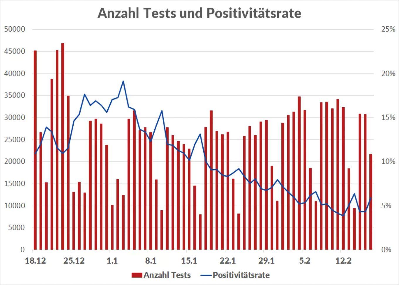 https://i2.wp.com/c.nau.ch/i/B4lNl/1360/coronavirus-tests.jpg?ssl=1