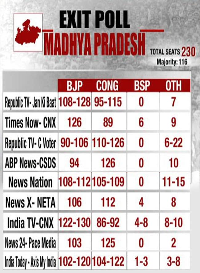 Exit Poll 2018 Poll Of Exit Polls Show BJP Struggling In