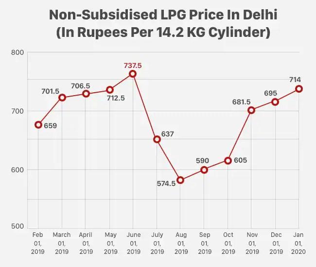 LPG gas rate Delhi, LPG gas rate Delhi, LPG gas rate India, LPG rate Delhi, LPG gas rate Delhi, LPG rate India, cooking gas rate Delhi, Cooking gas rate India, cooking gas price Delhi, cooking gas price India,