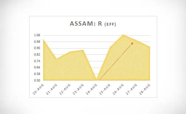 Assam R