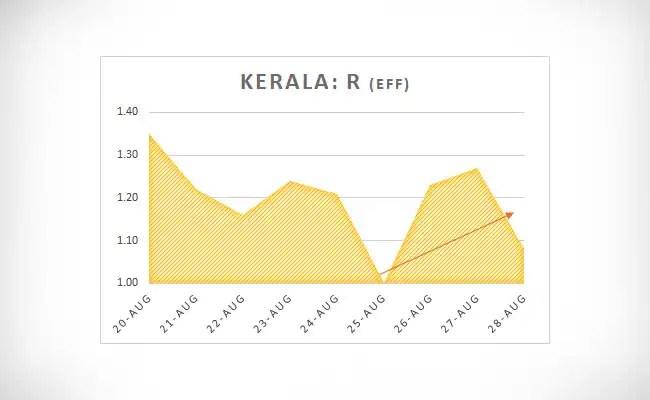 Kerala R