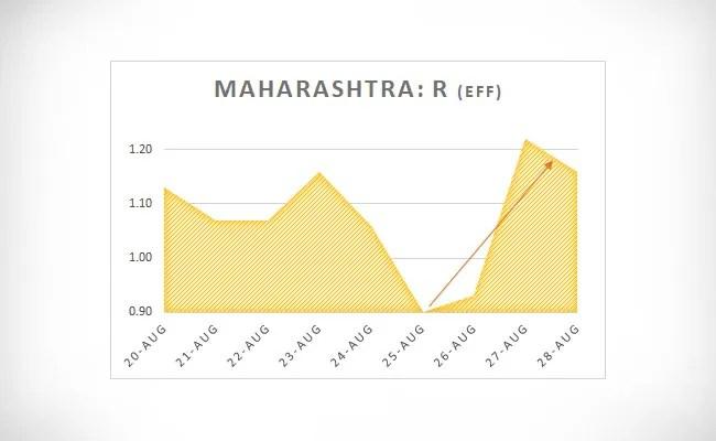 Maharashtra R