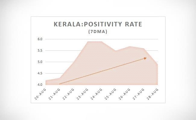 Kerala Positivity Rate