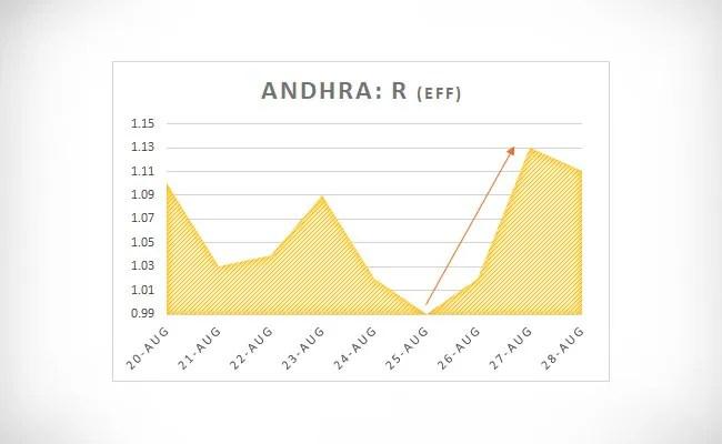 Andhra R