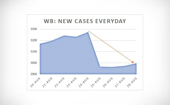 WB new cases everyday