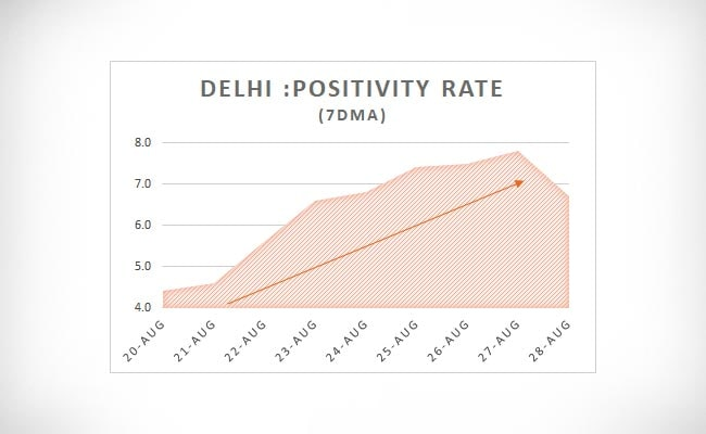 Delhi Positivity Rate