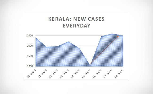 Kerala New Cases Everyday