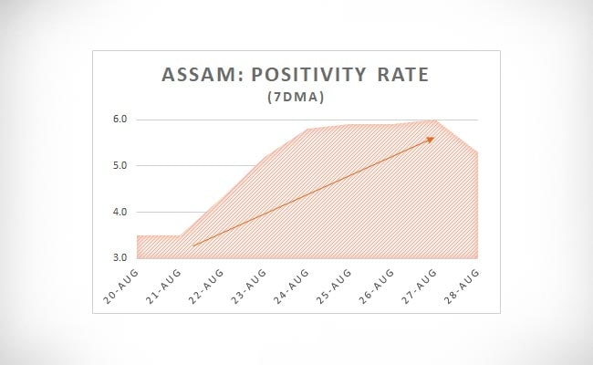 Assam Positivity Rate