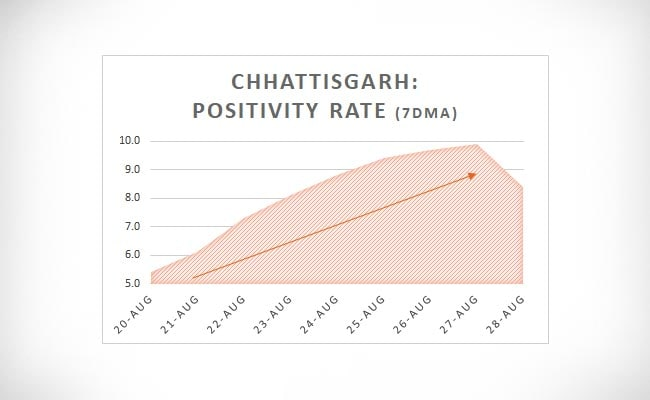 Chhattisgarh Positivity Rate