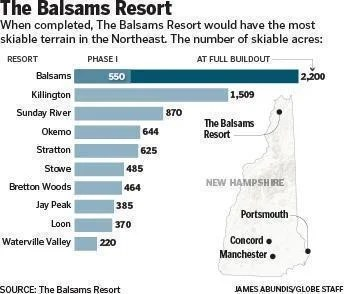 When completed, The Balsams Resort would have the most skiable terrain in the Northeast.