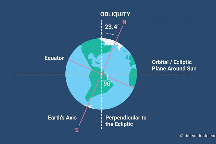 Earth's Axial Tilt – Obliquity