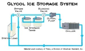 Commercial Energy Systems  Glycol Systems