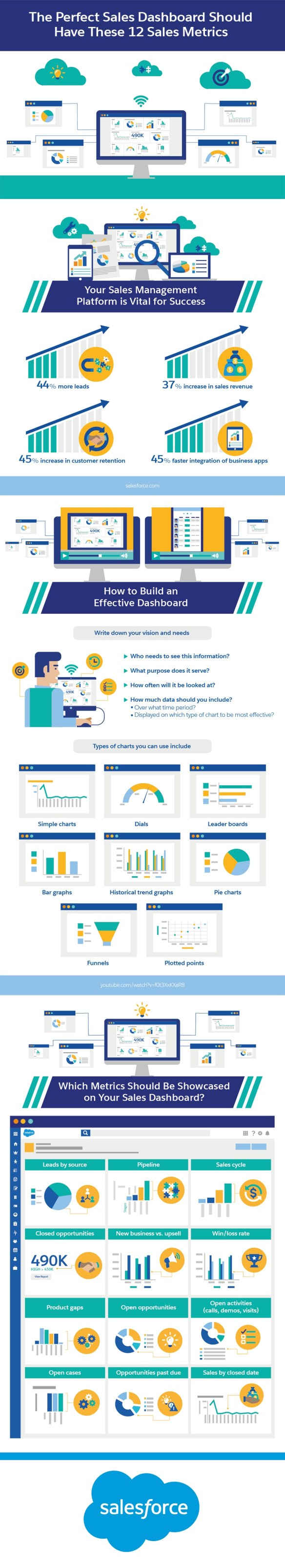 The Perfect Sales Dashboard Should Have These 12 Sales Metrics