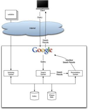 Google search diagram | A simplified diagram showing a few