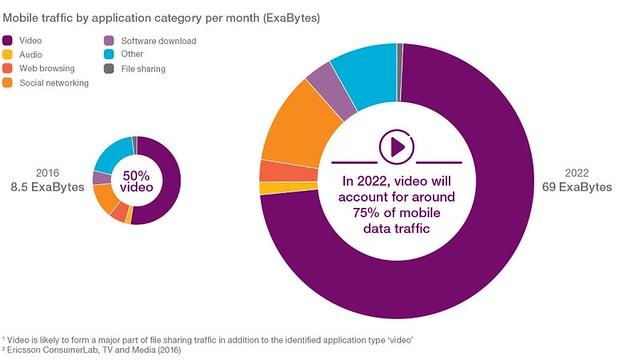 Para este año, 2016; los milleium consumen 8.5 ExaBits, y el uso mas generalizado es el vídeo en un 50%. Ericsson Mobilitu Report estima para el 2022 un consumo de 69 ExaBits, transformandose en el primer uso con un 75%