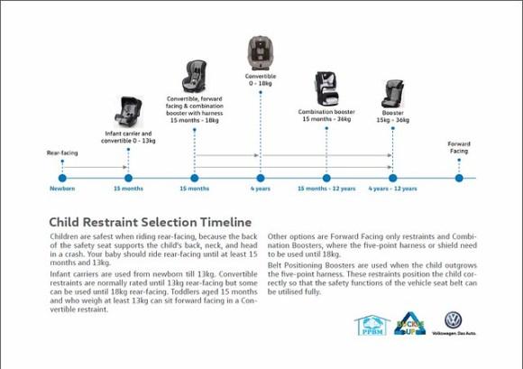 child restraint selection timeline