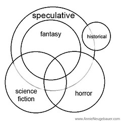 Speculative Fiction Diagram