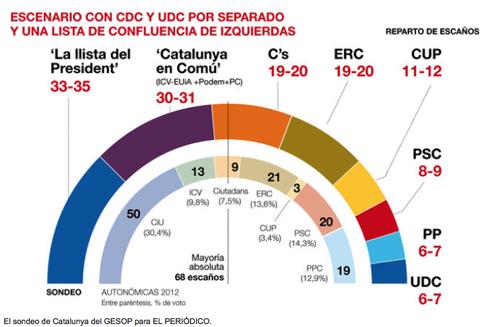 15f25 EPeriódico Sondeo Elecciones catalanes