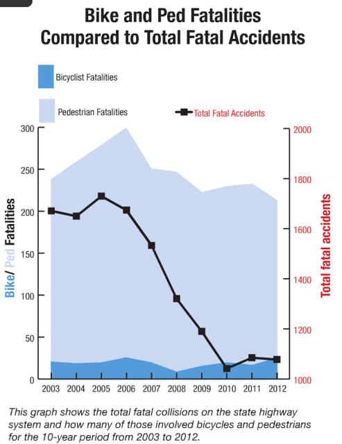 Caltrans June 2015 Performance Report