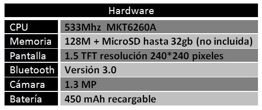 Características del hardware.