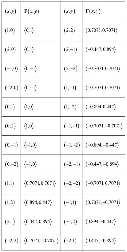 Stewart-Calculus-7e-Solutions-Chapter-16.1-Vector-Calculus-5E-1