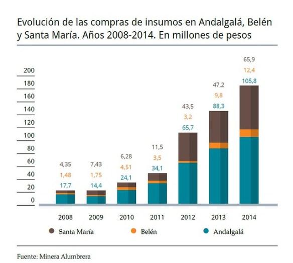 Evolución compras de insumos en Andalgalá, Belén y Santa María. Años 2008-2014