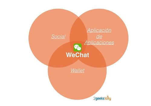 Características de WeChat. Fuente 2GeekCities