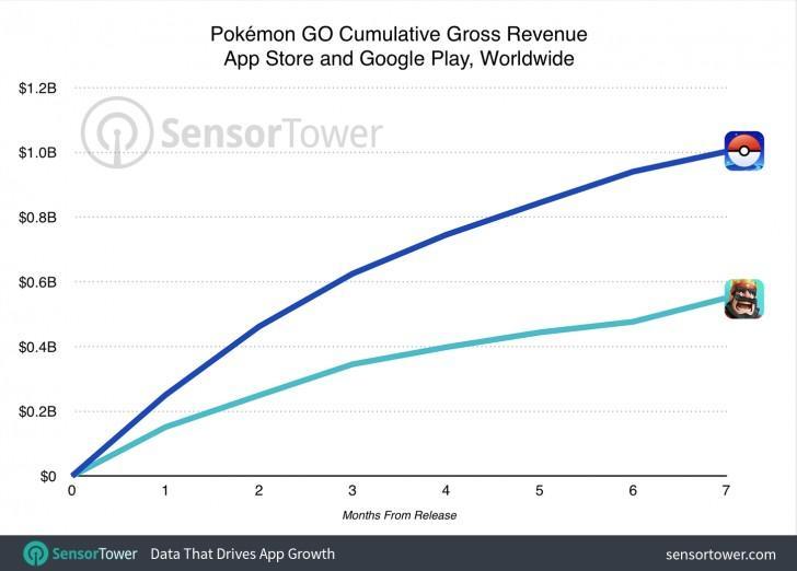 Pokemon-Go-ingresos