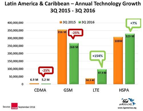 Crecimiento de la conexiones LTE en la región: 154%