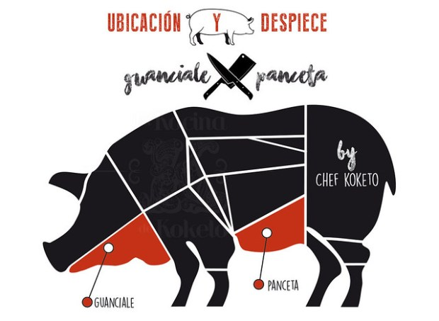 localización del guanciale y de la panceta