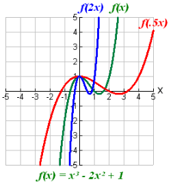 Transforming Functions-5