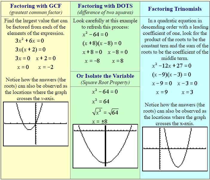 Quadrati-Equations-by-Factoring-2