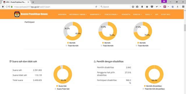 Grafik partisipasi pemilih disabilitas pada pilkada Provinsi Aceh tahun 2017
