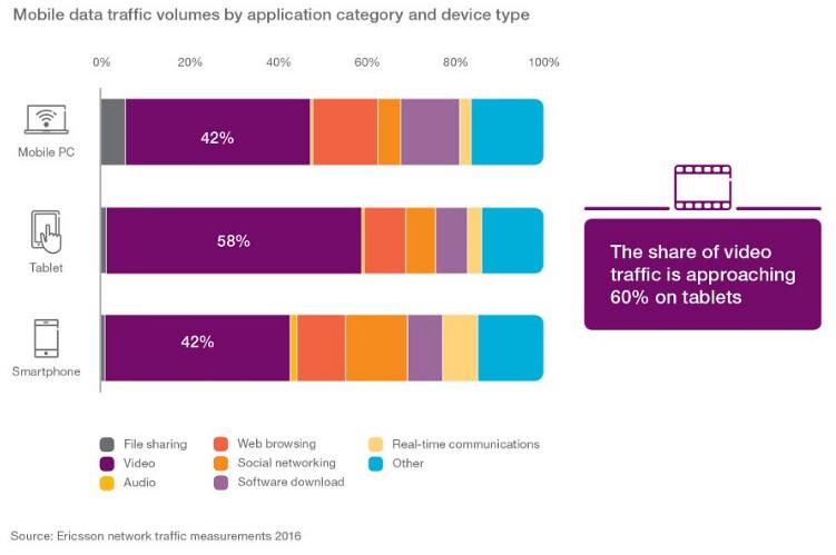Tráfico móvil por dispositivo. Fuente Ericsson Mobility Report.