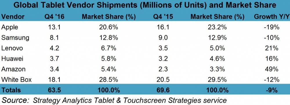 Tabletas-mercado