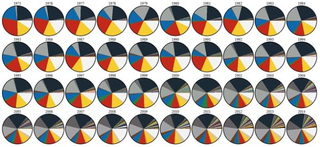 Dave E's color analysis of LEGO