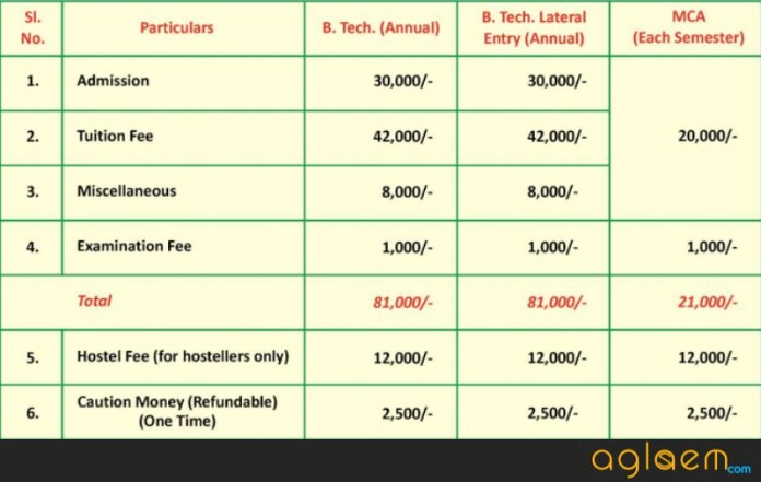 WIT Darbhanga CAT 2018 for B.Tech Admission