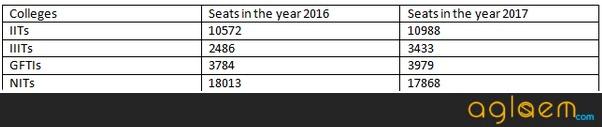 JEE Main 2018 Analysis