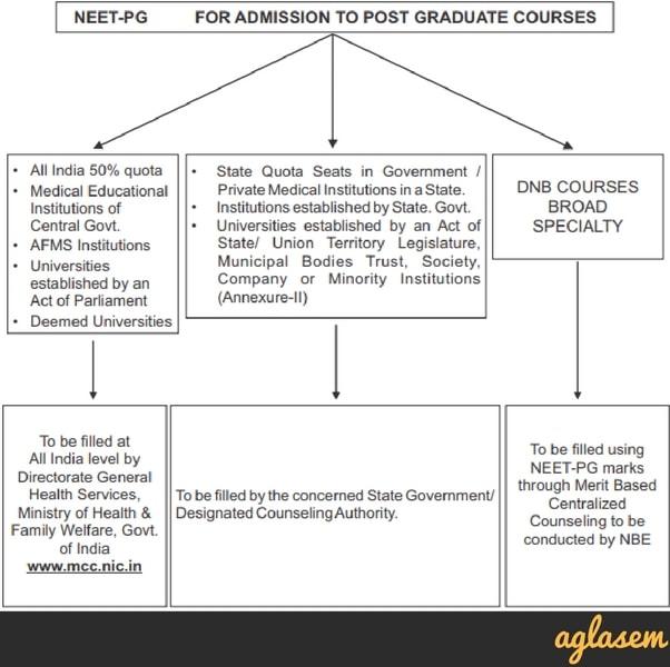 NEET PG 2019: Exam Date, Registration, Application Form, Syllabus, Preparation