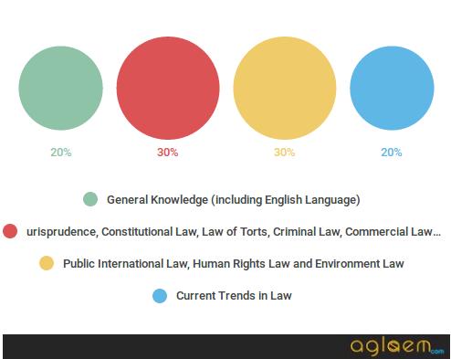 IPU CET Law 2018: Exam Date, Application Form, Pattern  %Post Title   AglaSem